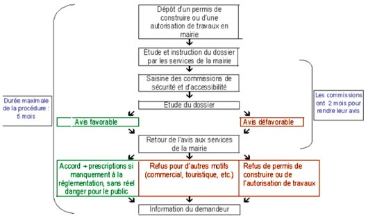 schema commission securite